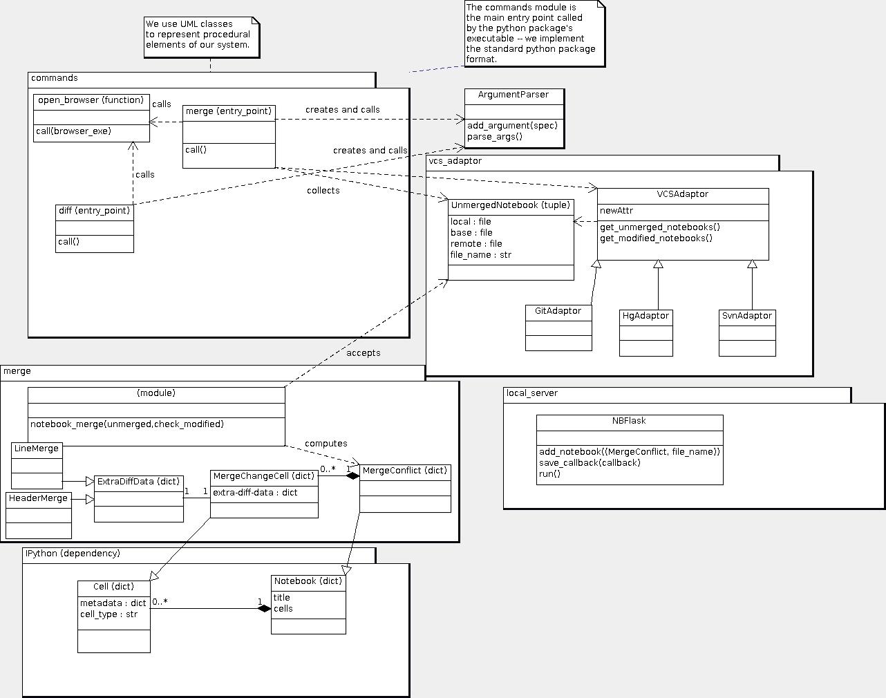 Software architecture document nbdiff 1 documentation imagesclass diagram mergeg ccuart Image collections